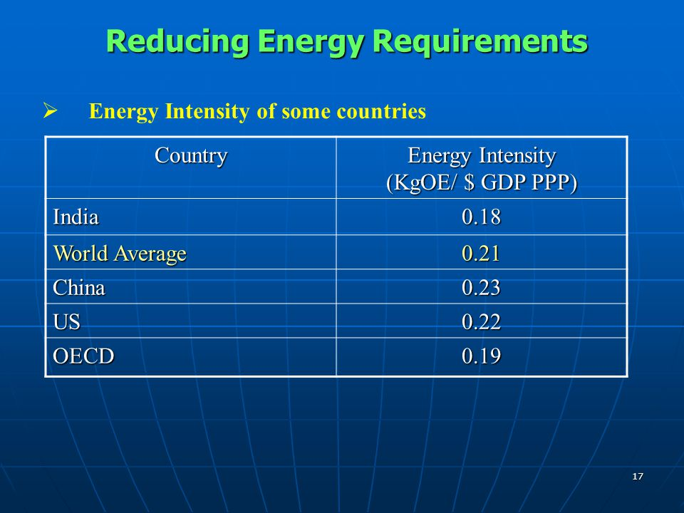 17  Energy Intensity of some countries Reducing Energy Requirements Reducing Energy Requirements Country Energy Intensity (KgOE/ $ GDP PPP) India0.18 World Average 0.21 China0.23 US0.22 OECD0.19
