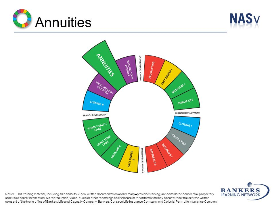 Annuities Notice: This training material, including all handouts, video, written documentation and verbally--provided training, are considered confidential proprietary and trade secret information.