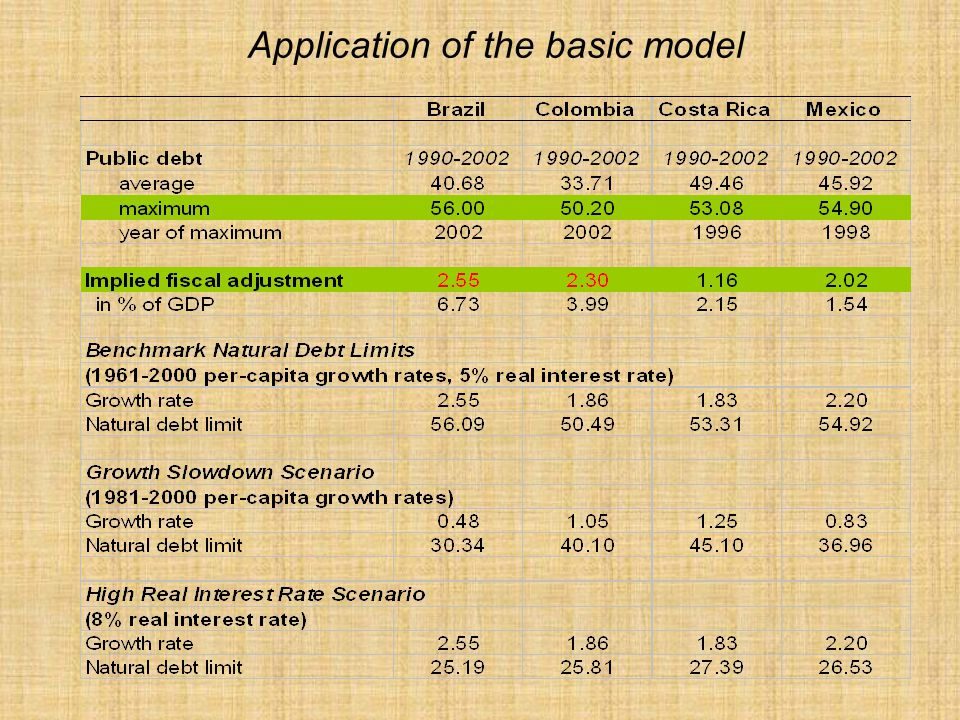 Application of the basic model