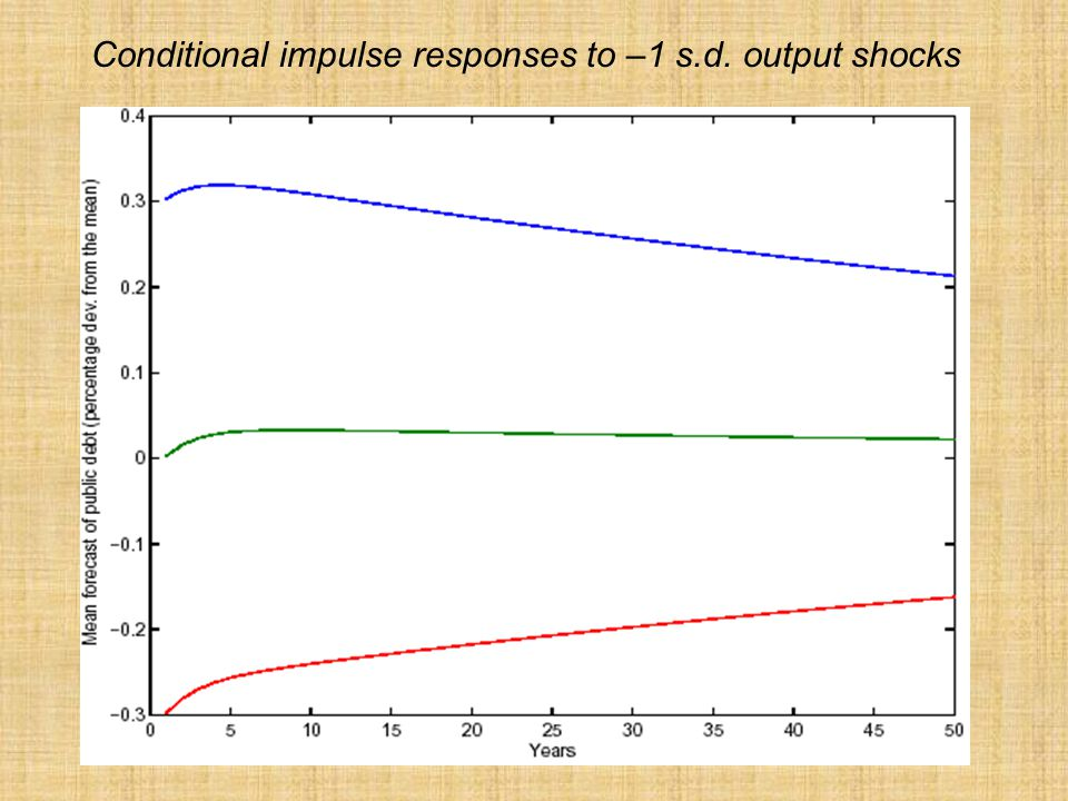 Conditional impulse responses to –1 s.d. output shocks