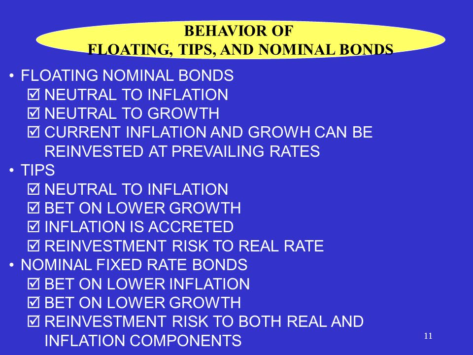 11 FLOATING NOMINAL BONDS  NEUTRAL TO INFLATION  NEUTRAL TO GROWTH  CURRENT INFLATION AND GROWH CAN BE REINVESTED AT PREVAILING RATES TIPS  NEUTRAL TO INFLATION  BET ON LOWER GROWTH  INFLATION IS ACCRETED  REINVESTMENT RISK TO REAL RATE NOMINAL FIXED RATE BONDS  BET ON LOWER INFLATION  BET ON LOWER GROWTH  REINVESTMENT RISK TO BOTH REAL AND INFLATION COMPONENTS BEHAVIOR OF FLOATING, TIPS, AND NOMINAL BONDS