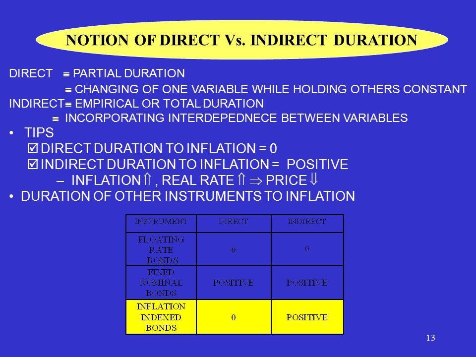 13 NOTION OF DIRECT Vs.