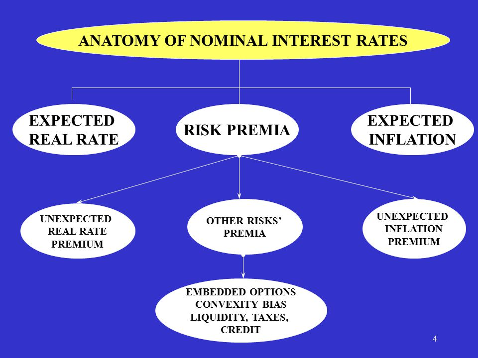 5 BREAK EVEN IMPLIED INFLATION RATE MARKET NOMINAL RATE = MARKET REAL RATE + BEIIR MARKET REAL RATE = EXPECTED REAL + UNEXPECTED REAL PREMIUM + REAL BOND LIQUIDITY PREMIUM - REAL CONVEXITY BIAS - REAL BOND DEFLATION OPTION BEIIR = EXPECTED INFLATION + UNEXPECTED INFLATION + REAL BOND DEFLATION OPTION + (REAL-NOMINAL) CONVEXITY BIAS - REAL BOND LIQUIDITY PREMIMUM