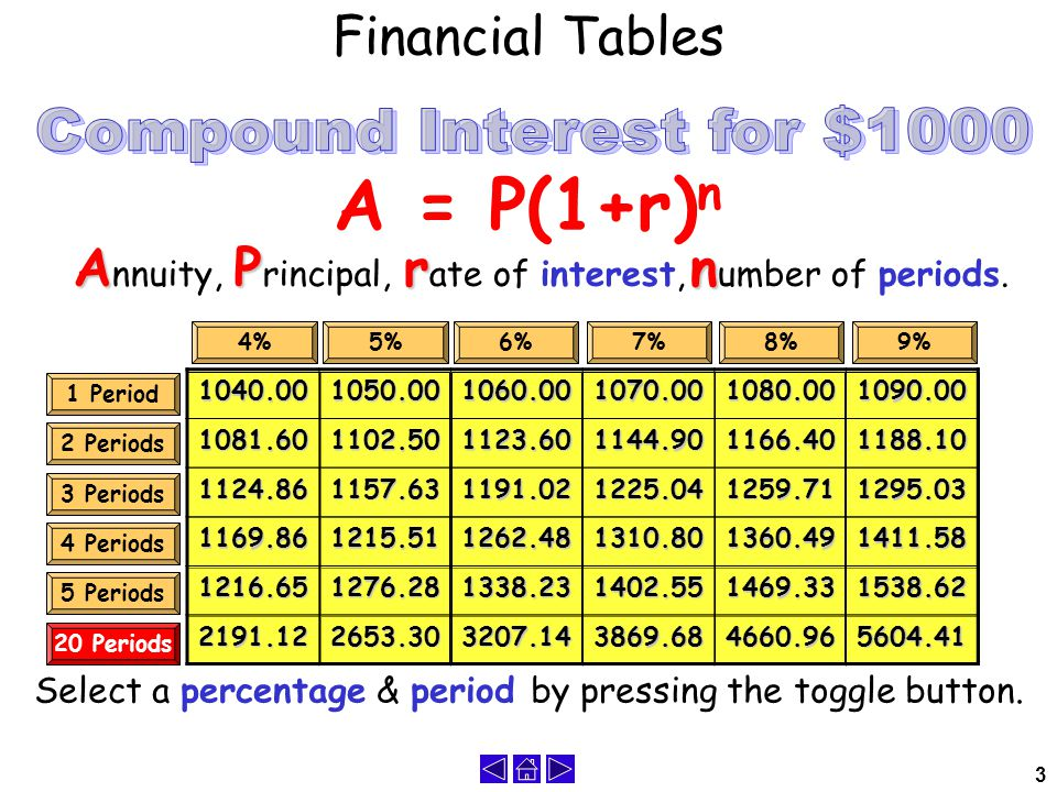 3 Financial Tables Select a percentage & period by pressing the toggle button.