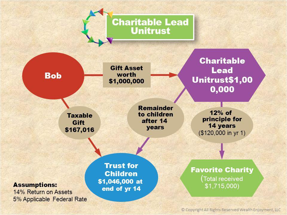 Favorite Charity ( Total received $1,715,000) 12% of principle for 14 years ($120,000 in yr 1) © Copyright All Rights Reserved Wealth Enjoyment, LLC Bob Gift Asset worth $1,000,000 Charitable Lead Unitrust$1,00 0,000 Taxable Gift $167,016 Remainder to children after 14 years Trust for Children $1,046,000 at end of yr 14 Assumptions: 14% Return on Assets 5% Applicable Federal Rate Charitable Lead Unitrust