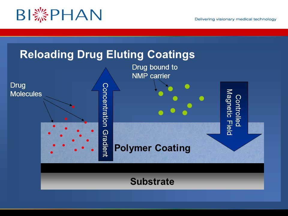 Reloading Drug Eluting Coatings Substrate Polymer Coating Concentration Gradient Controlled Magnetic Field Drug Molecules Drug bound to NMP carrier Nanomagnetic layer