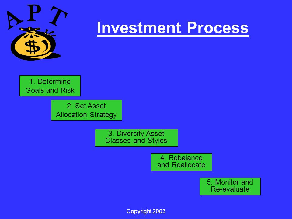 Copyright 2003 Investment Process 1. Determine Goals and Risk 2.