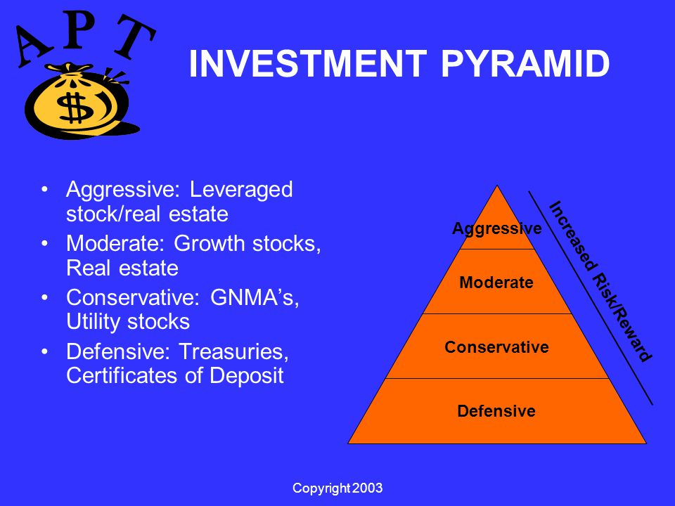 Copyright 2003 INVESTMENT PYRAMID Aggressive: Leveraged stock/real estate Moderate: Growth stocks, Real estate Conservative: GNMA's, Utility stocks Defensive: Treasuries, Certificates of Deposit Increased Risk/Reward