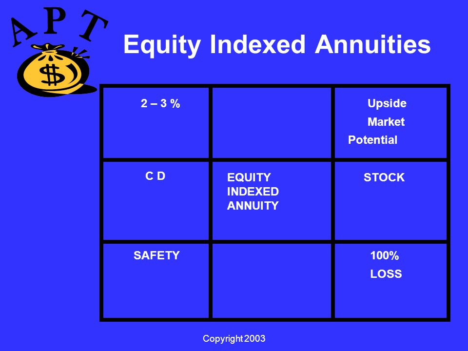 Copyright 2003 Equity Indexed Annuities 2 – 3 % SAFETY EQUITY INDEXED ANNUITY Upside Market Potential STOCK 100% LOSS C D