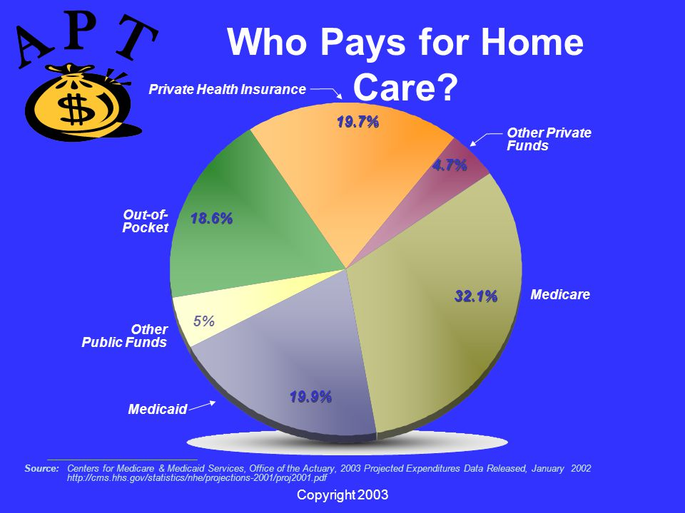 Copyright 2003 Who Pays for Home Care.