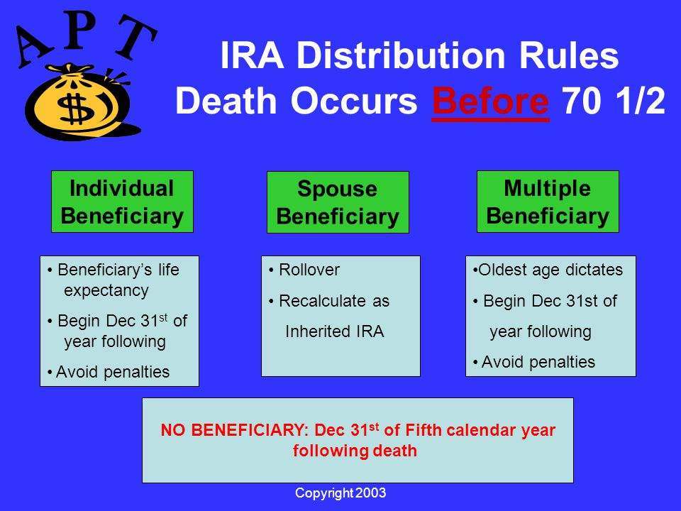 Copyright 2003 IRA Distribution Rules Death Occurs Before 70 1/2 Individual Beneficiary Spouse Beneficiary Multiple Beneficiary Rollover Recalculate as Inherited IRA Beneficiary's life expectancy Begin Dec 31 st of year following Avoid penalties Oldest age dictates Begin Dec 31st of year following Avoid penalties NO BENEFICIARY: Dec 31 st of Fifth calendar year following death Beneficiary's life expectancy Begin Dec 31 st of year following Avoid penalties