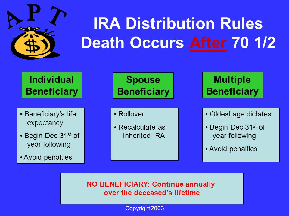 Copyright 2003 IRA Distribution Rules Death Occurs After 70 1/2 Individual Beneficiary Spouse Beneficiary Multiple Beneficiary Rollover Recalculate as Inherited IRA Rollover Continue Oldest age dictates Begin Dec 31 st of year following Avoid penalties Beneficiary's life expectancy Begin Dec 31 st of year following Avoid penalties NO BENEFICIARY: Continue annually over the deceased's lifetime