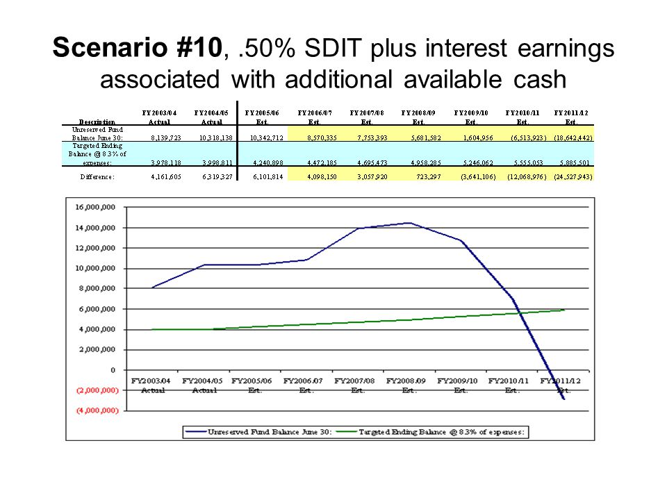 Scenario #10,.50% SDIT plus interest earnings associated with additional available cash