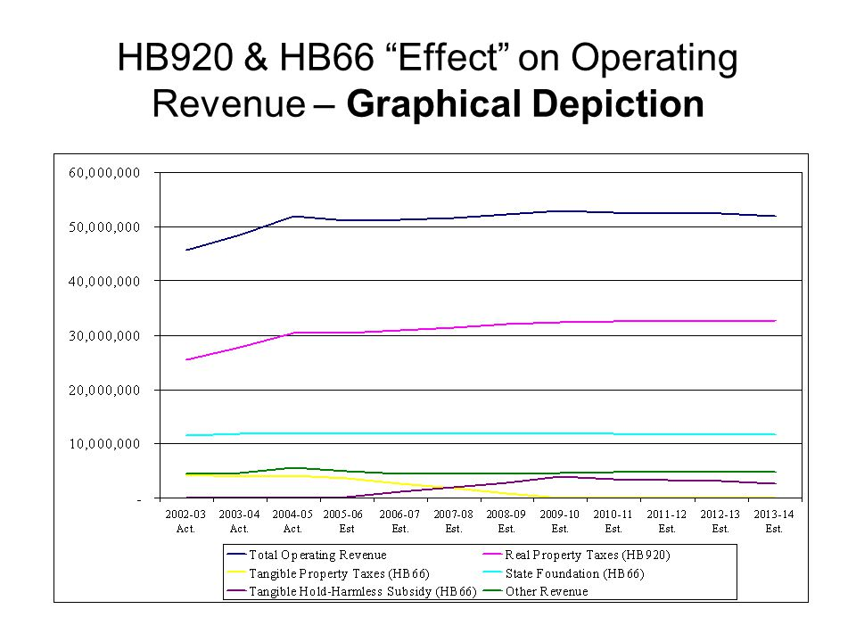 "HB920 & HB66 ""Effect"" on Operating Revenue – Graphical Depiction"