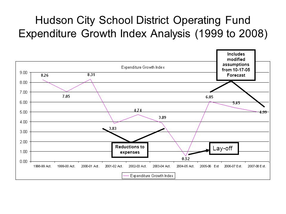 Hudson City School District Operating Fund Expenditure Growth Index Analysis (1999 to 2008) Reductions to expenses Lay-off Includes modified assumptions from 10-17-05 Forecast