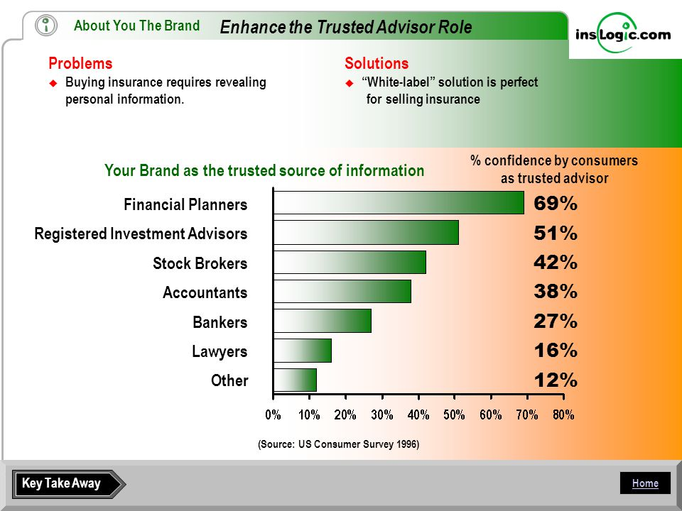 Home Enhance the Trusted Advisor Role Problems  Buying insurance requires revealing personal information.