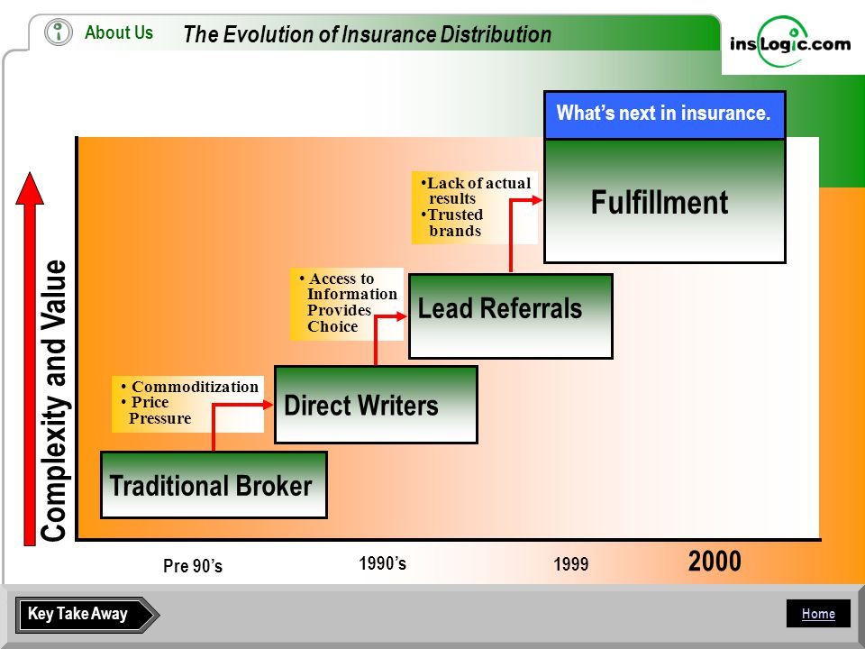Home The Evolution of Insurance Distribution Complexity and Value Pre 90's 1990's 1999 2000 Traditional Broker Access to Information Provides Choice Commoditization Price Pressure Lack of actual results Trusted brands Direct Writers Lead Referrals Fulfillment What's next in insurance.