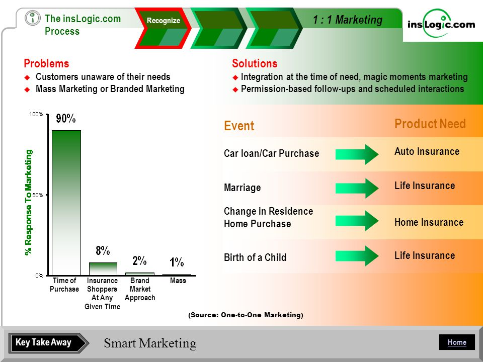 Home Smart Marketing Solutions  Integration at the time of need, magic moments marketing  Permission-based follow-ups and scheduled interactions Problems  Customers unaware of their needs  Mass Marketing or Branded Marketing (Source: One-to-One Marketing) Event Car loan/Car Purchase Marriage Change in Residence Home Purchase Birth of a Child Product Need Auto Insurance Life Insurance Home Insurance Life Insurance Key Take Away Time of Purchase Insurance Shoppers At Any Given Time Brand Market Approach Mass Recognize 1 : 1 Marketing The insLogic.com Process
