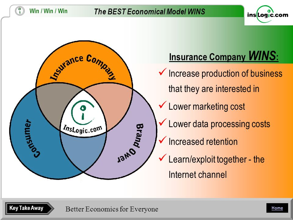 Home Insurance Company WINS : Increase production of business that they are interested in Lower marketing cost Lower data processing costs Increased retention Learn/exploit together - the Internet channel Better Economics for Everyone Key Take Away The BEST Economical Model WINS Win / Win / Win