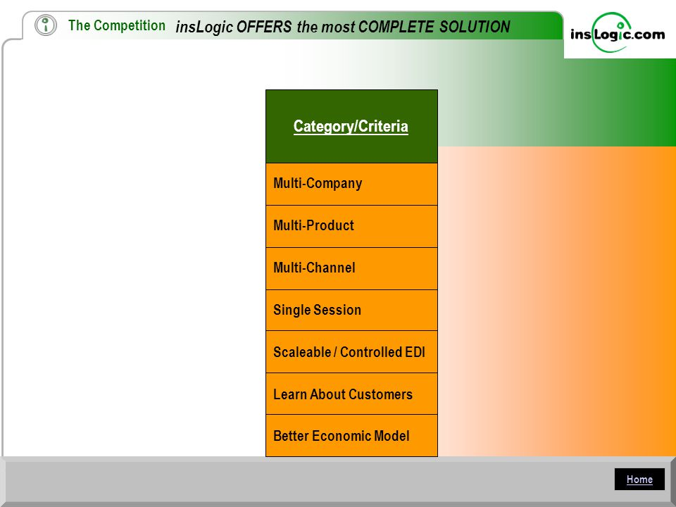 Home insLogic OFFERS the most COMPLETE SOLUTION Category/Criteria Multi-Company Multi-Product Multi-Channel Single Session Scaleable / Controlled EDI Learn About Customers Better Economic Model The Competition