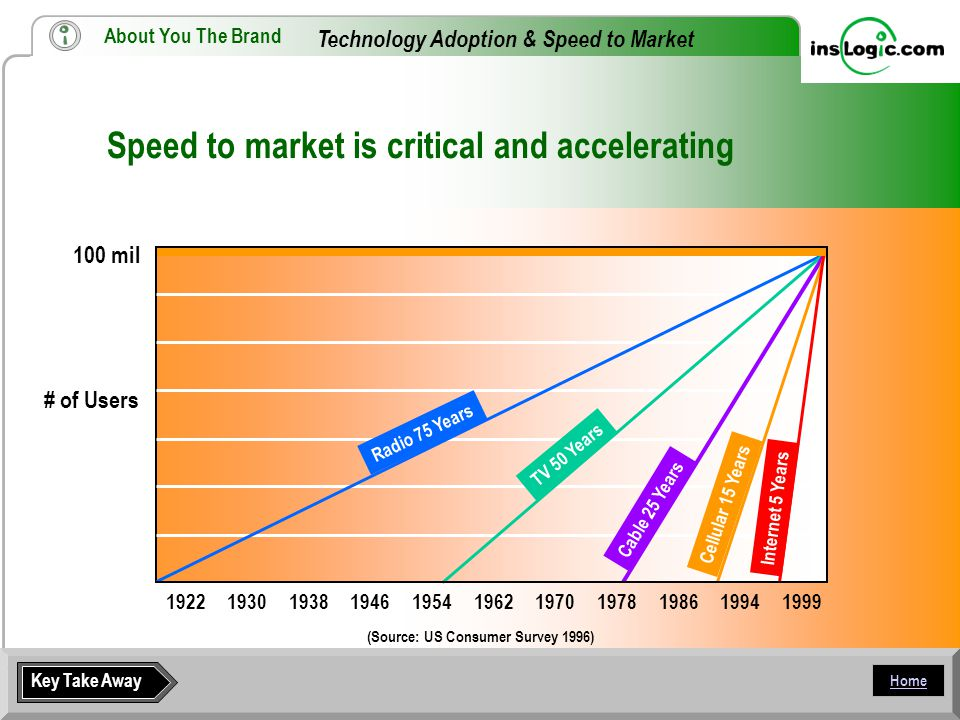 Home Technology Adoption & Speed to Market 19221930193819461954196219701978198619941999 100 mil (Source: US Consumer Survey 1996) Radio 75 Years TV 50 Years Cable 25 Years Cellular 15 Years Internet 5 Years Key Take Away Speed to market is critical and accelerating About You The Brand # of Users