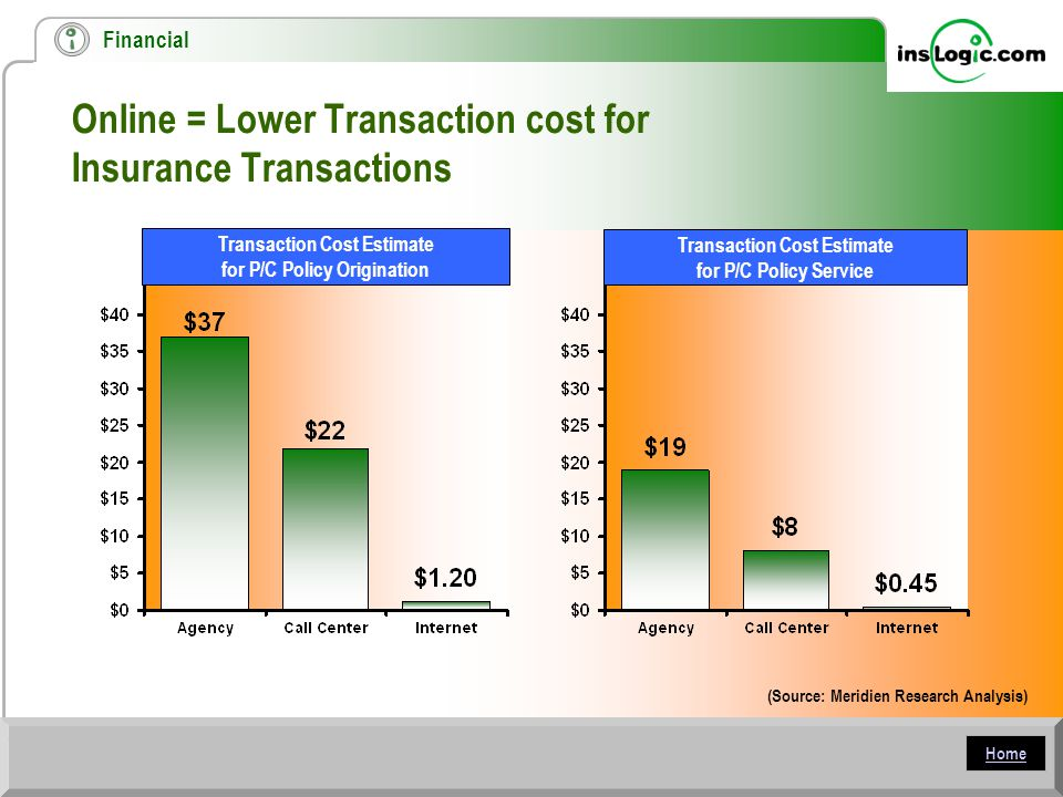 Home Online = Lower Transaction cost for Insurance Transactions (Source: Meridien Research Analysis) Transaction Cost Estimate for P/C Policy Origination Transaction Cost Estimate for P/C Policy Service Financial