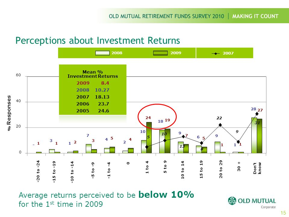 -20 to -24 -15 to -19 -10 to -14 20 to 29 % Responses 2008 Perceptions about Investment Returns 2009 2007 Mean % Investment Returns 2009 8.4 2008 10.2