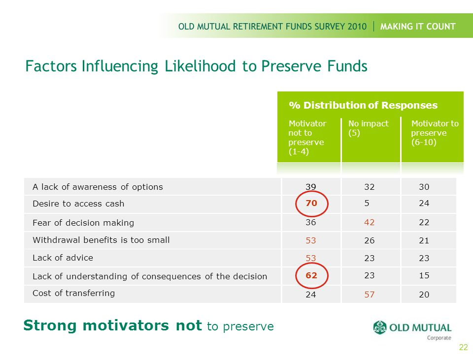 Factors Influencing Likelihood to Preserve Funds % Distribution of Responses Motivator not to preserve (1-4) No impact (5) Motivator to preserve (6-10
