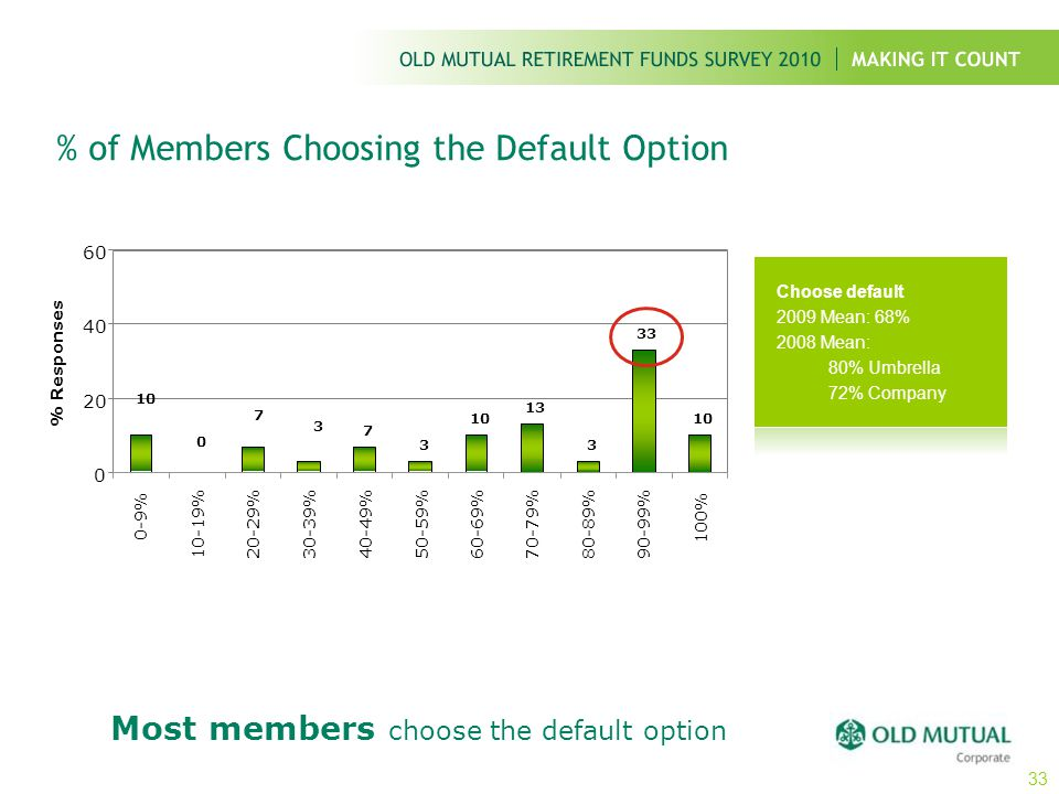 % of Members Choosing the Default Option Choose default 2009 Mean: 68% 2008 Mean: 80% Umbrella 72% Company Most members choose the default option 33