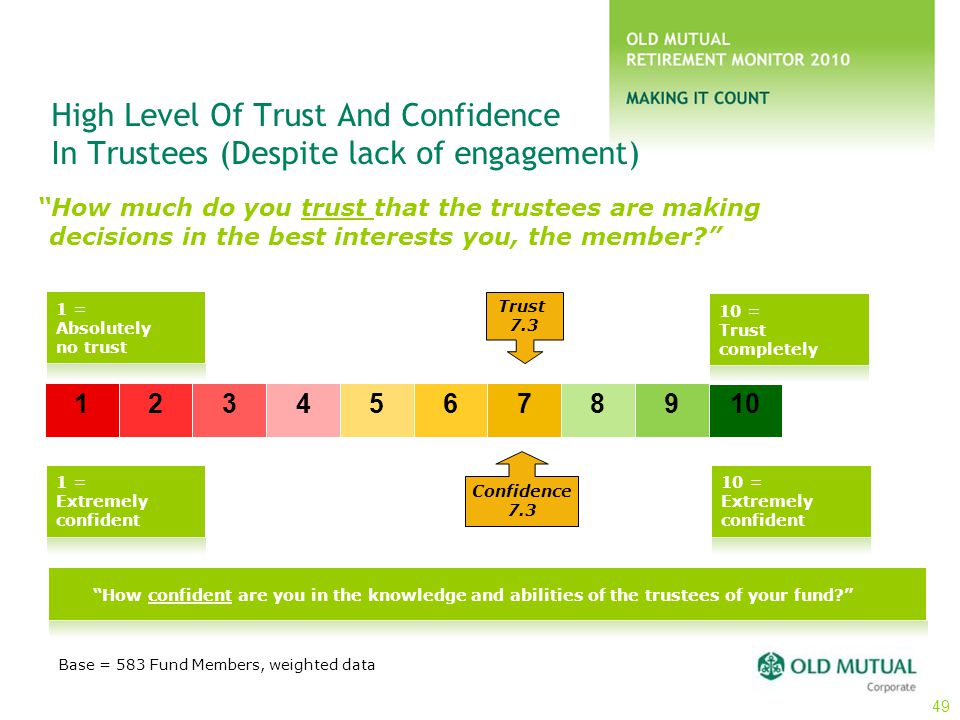 "High Level Of Trust And Confidence In Trustees (Despite lack of engagement) ""How much do you trust that the trustees are making decisions in the best"