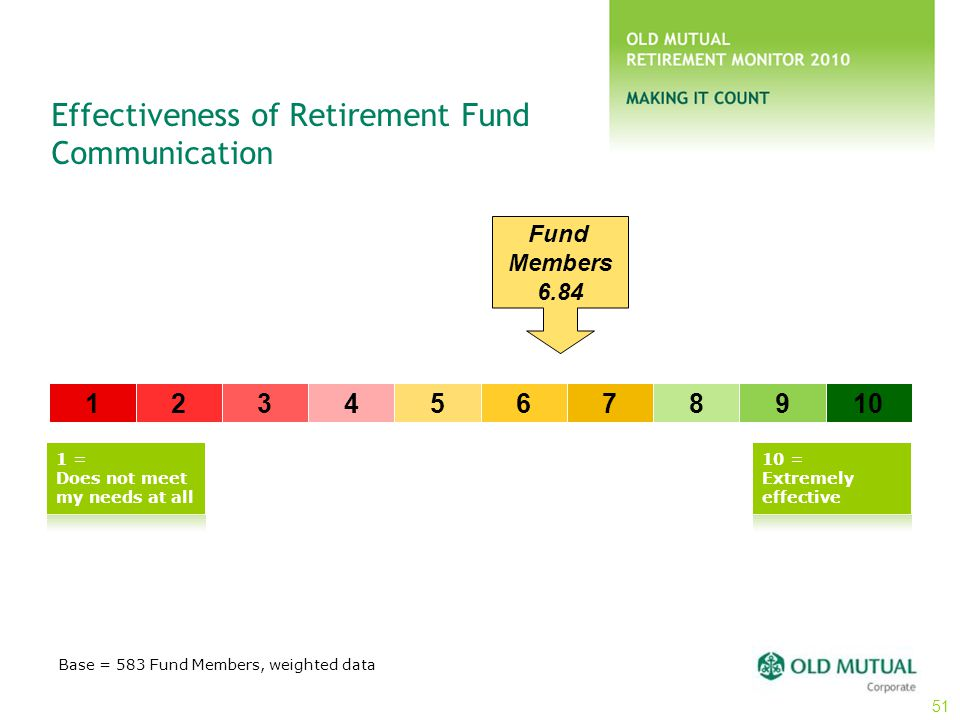 Effectiveness of Retirement Fund Communication Base = 583 Fund Members, weighted data 12345678910 Fund Members 6.84 1 = Does not meet my needs at all
