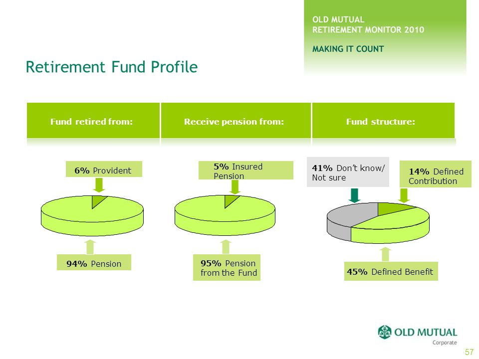 Retirement Fund Profile Fund retired from: Receive pension from:Fund structure: 6% Provident 94% Pension 95% Pension from the Fund 5% Insured Pension