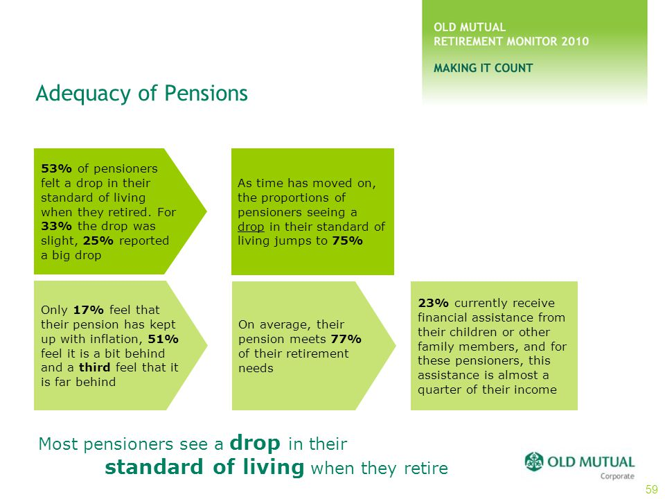 Adequacy of Pensions 53% of pensioners felt a drop in their standard of living when they retired. For 33% the drop was slight, 25% reported a big drop