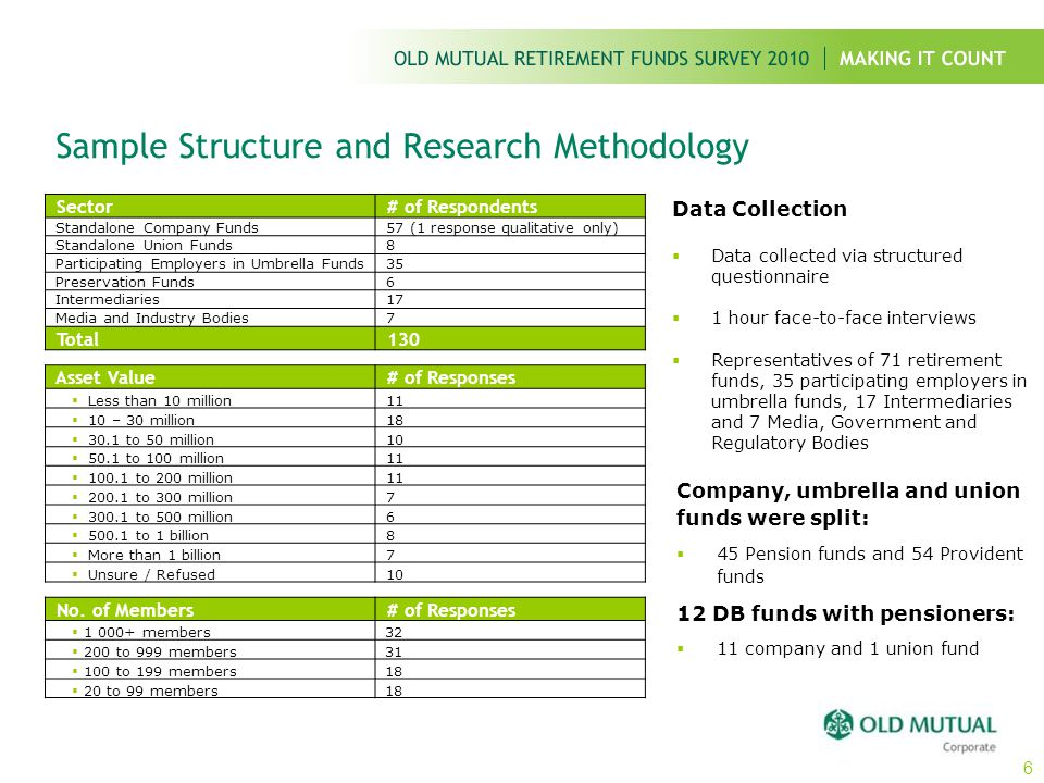 Retirement Fund Profile Fund retired from: Receive pension from:Fund structure: 6% Provident 94% Pension 95% Pension from the Fund 5% Insured Pension 45% Defined Benefit 14% Defined Contribution 41% Don't know/ Not sure 57