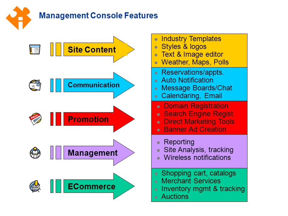Management Console Features Industry Templates Styles & logos Text & Image editor Weather, Maps, Polls Site Content Promotion ECommerce Communication Management Reservations/appts.