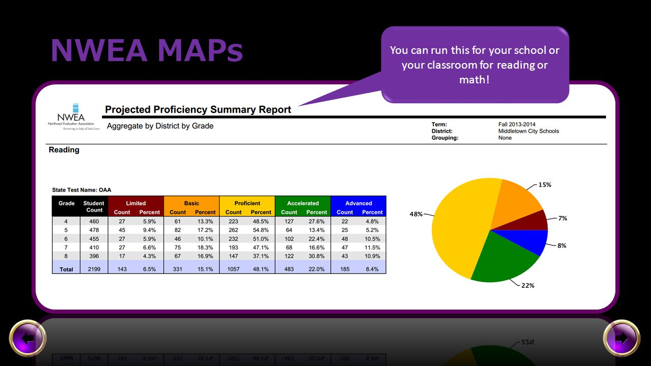 NWEA MAPs You can run this for your school or your classroom for reading or math!