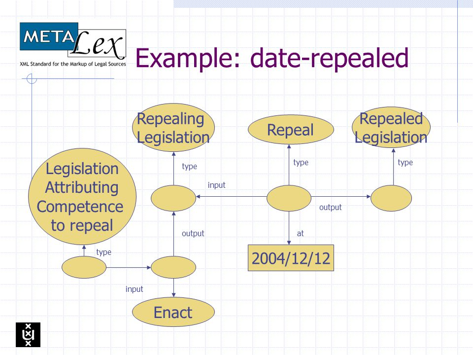 Exchange vs. Store Limitations of Exchanging documents Aboutness = information about doc X is part of doc Y (e.g. date of repeal) Completeness = There
