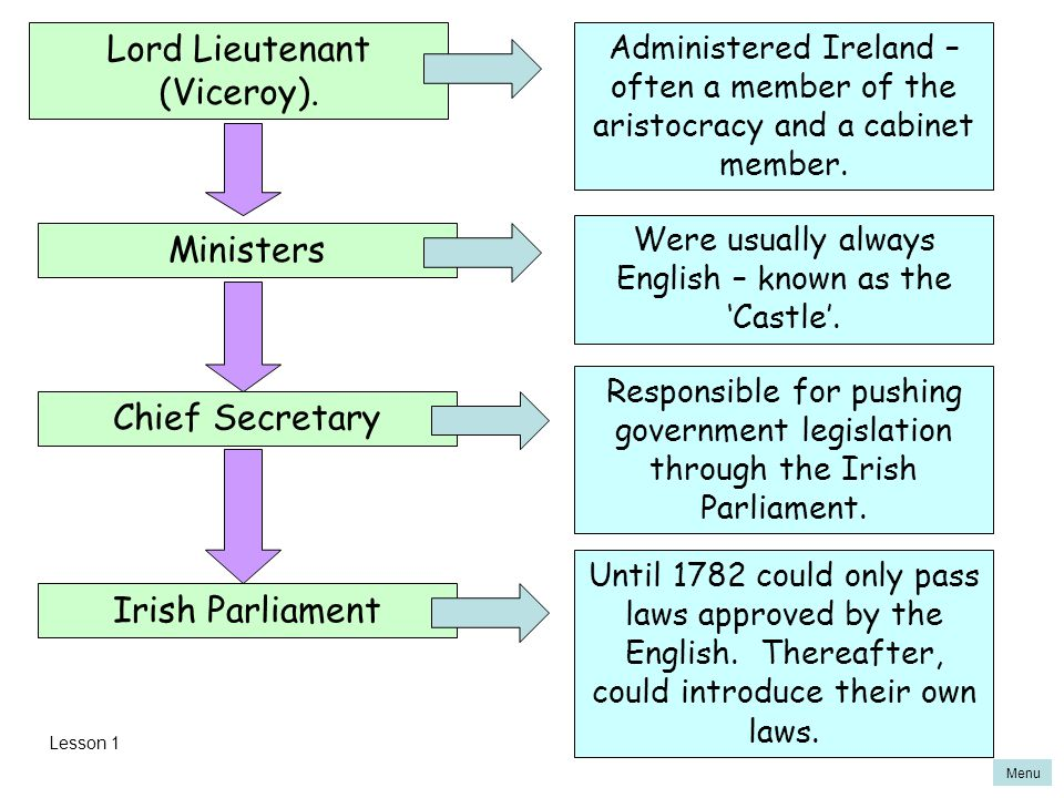 Menu Lord Lieutenant (Viceroy). Ministers Chief Secretary Irish Parliament Administered Ireland – often a member of the aristocracy and a cabinet memb