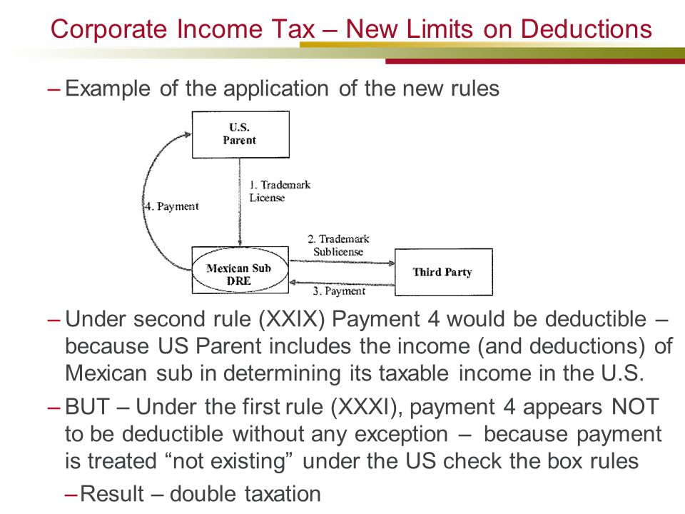 Corporate Income Tax – New Limits on Deductions –Example of the application of the new rules –Under second rule (XXIX) Payment 4 would be deductible – because US Parent includes the income (and deductions) of Mexican sub in determining its taxable income in the U.S.