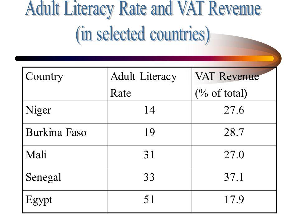 CountryAdult Literacy Rate VAT Revenue (% of total) Niger1427.6 Burkina Faso1928.7 Mali3127.0 Senegal3337.1 Egypt5117.9