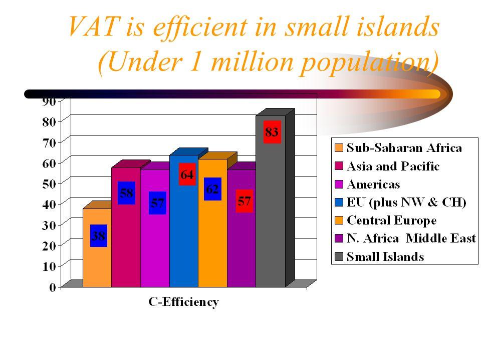 VAT is efficient in small islands (Under 1 million population)
