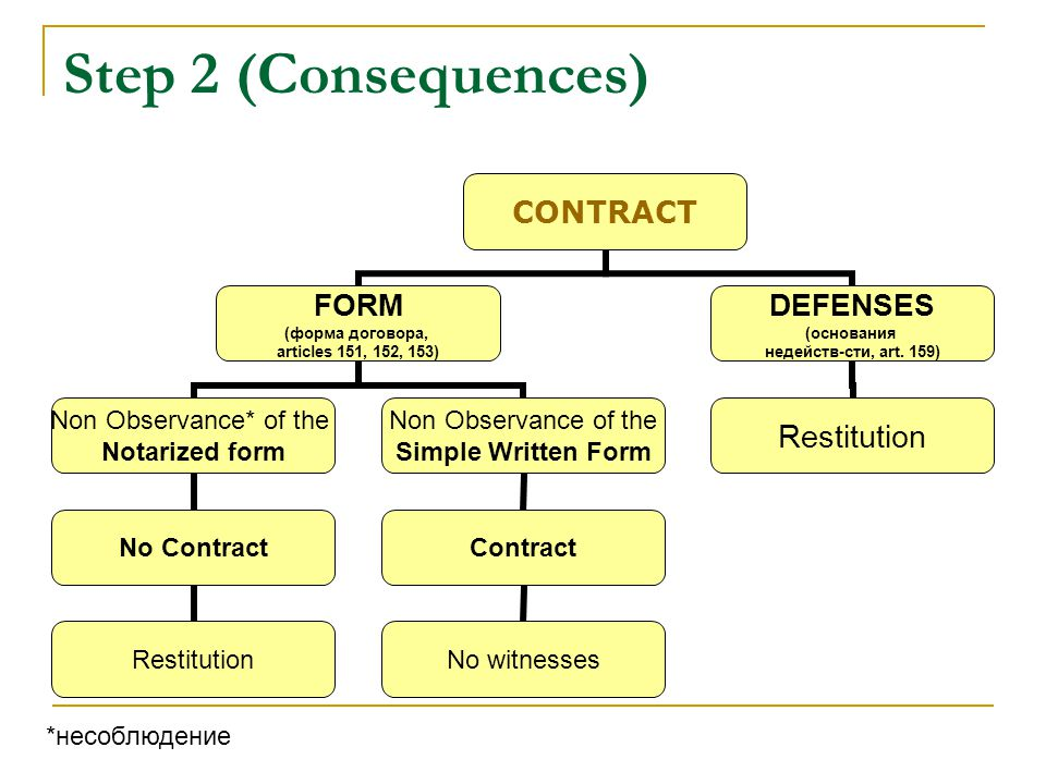Step 2 (Consequences) CONTRACT FORM (форма договора, articles 151, 152, 153) Non Observance* of the Notarized form No Contract Restitution Non Observance of the Simple Written Form Contract No witnesses DEFENSES (основания недейств-сти, art.