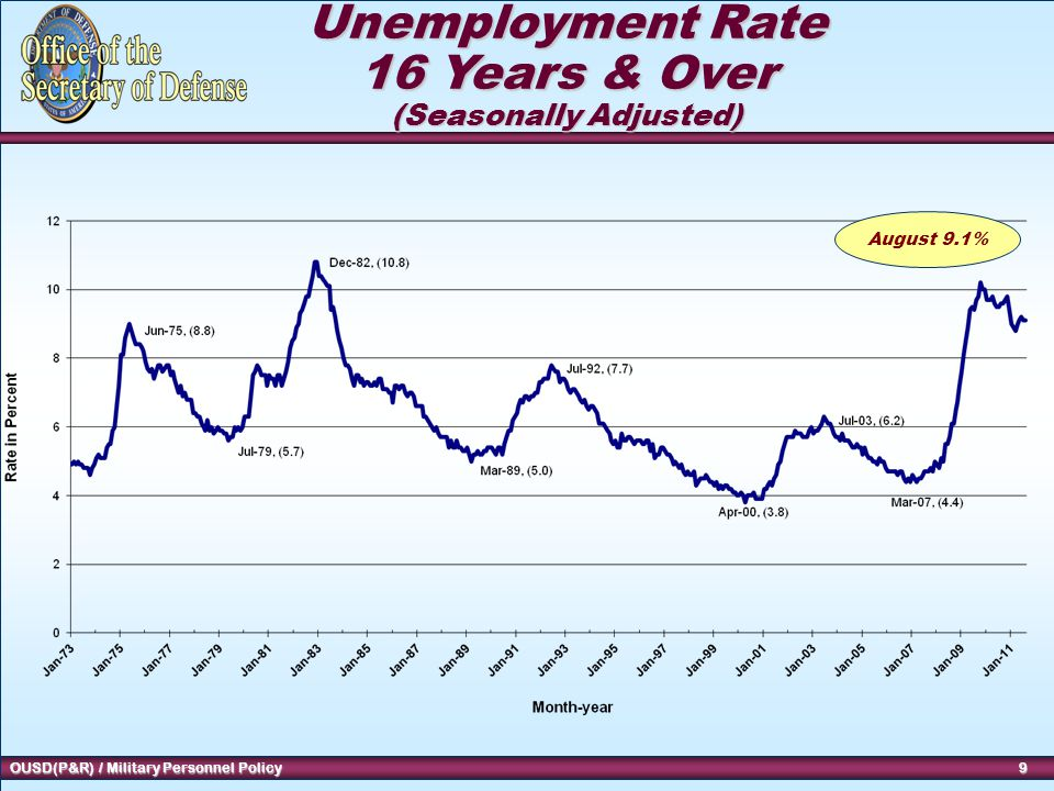 9 OUSD(P&R) / Military Personnel Policy 9 9 Unemployment Rate 16 Years & Over (Seasonally Adjusted) August 9.1%