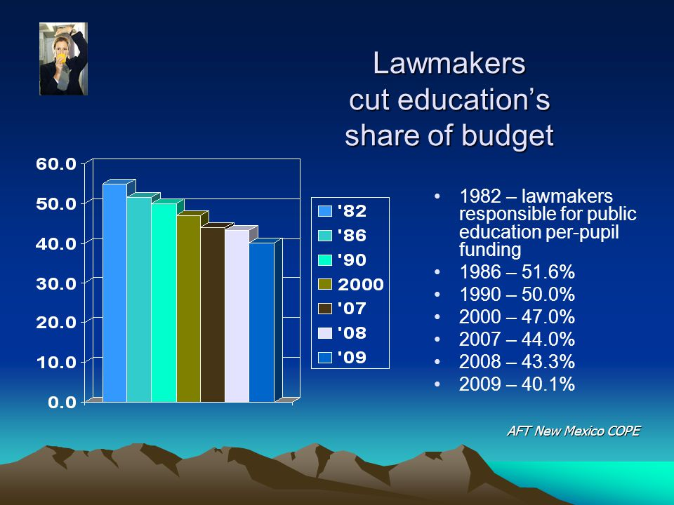 Lawmakers cut education's share of budget 1982 – lawmakers responsible for public education per-pupil funding 1986 – 51.6% 1990 – 50.0% 2000 – 47.0% 2007 – 44.0% 2008 – 43.3% 2009 – 40.1% AFT New Mexico COPE