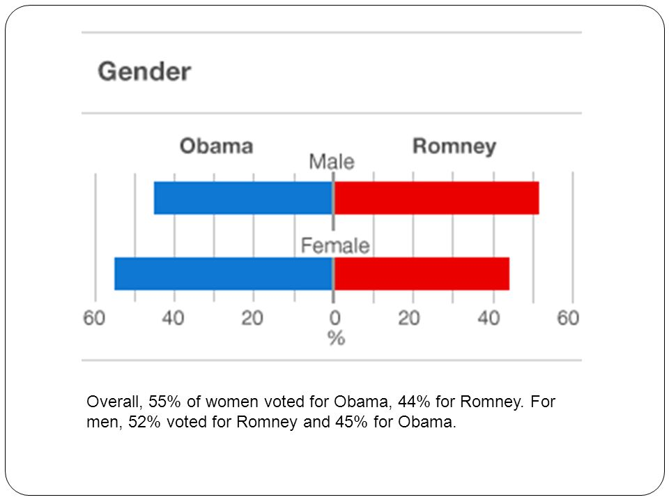 Overall, 55% of women voted for Obama, 44% for Romney.