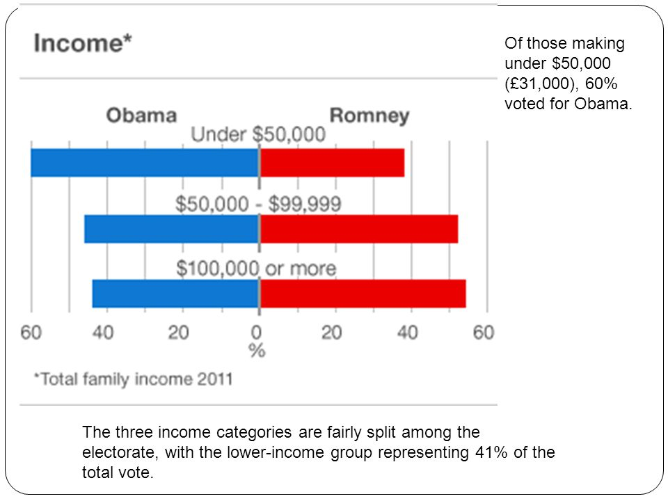 Of those making under $50,000 (£31,000), 60% voted for Obama.