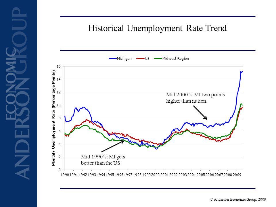 © Anderson Economic Group, 2009 III.