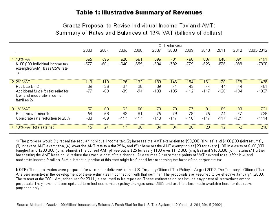 Table 1: Illustrative Summary of Revenues Source: Michael J.