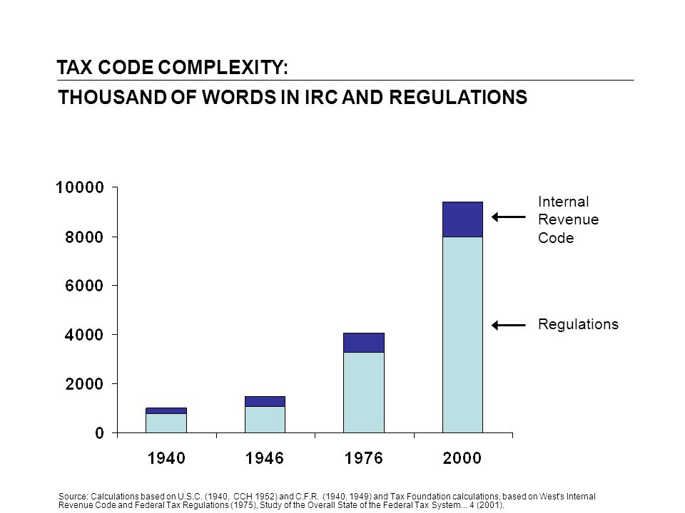 TAX CODE COMPLEXITY: Internal Revenue Code Regulations Source: Calculations based on U.S.C.