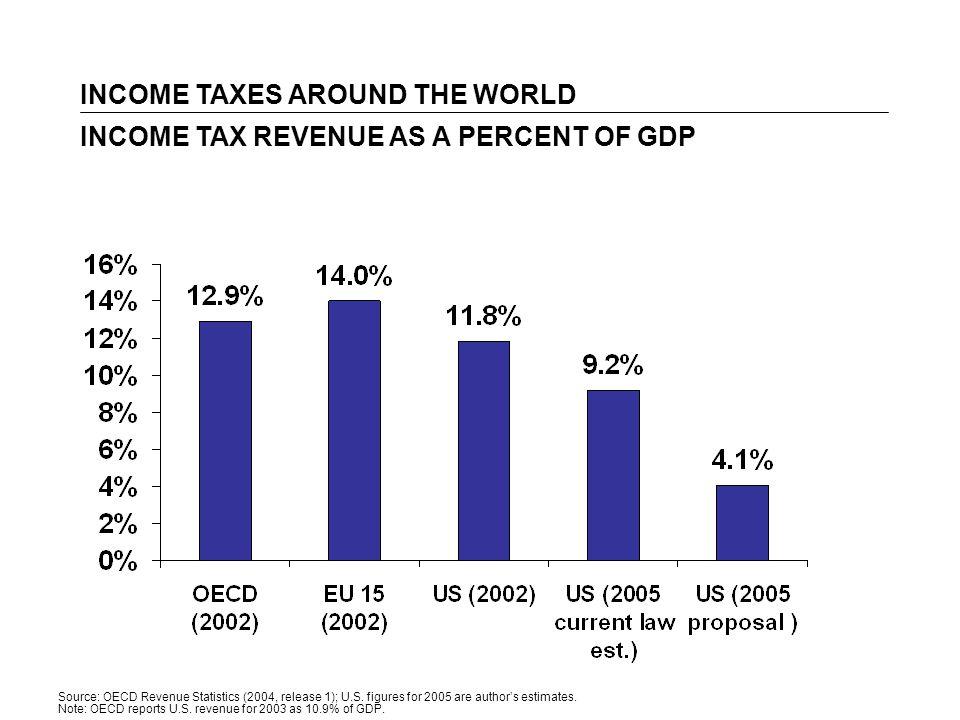 Source: OECD Revenue Statistics (2004, release 1); U.S.
